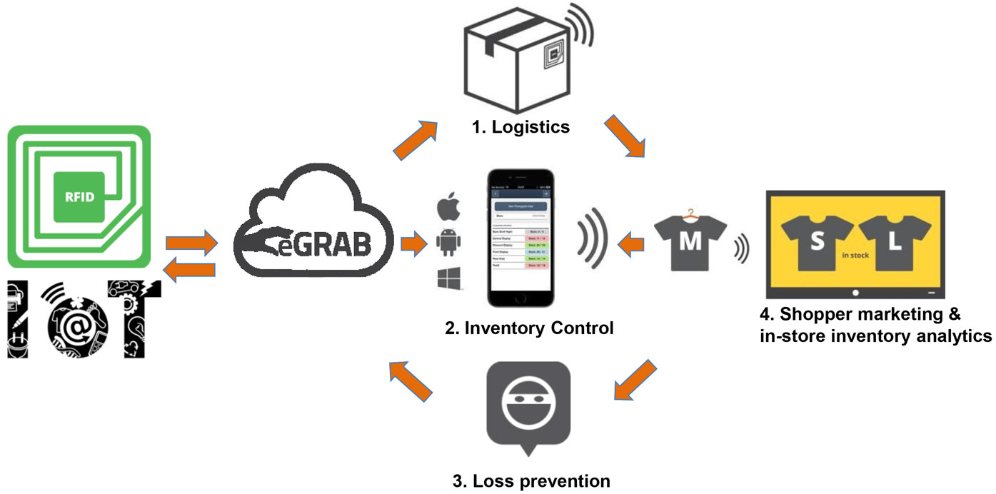 RFID – Premier Security Products: Retail Security Systems